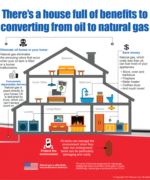 oil-to-gas-conversion